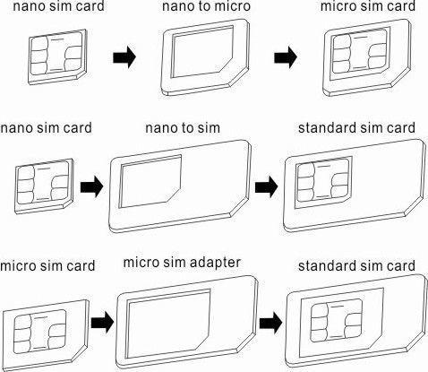 Adapter NANO MICRO SIM IPHONE 4G/5G (3 w 1)